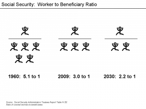 Worker ratios (courtesy of Wikipedia
