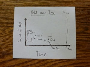 My debt as a function of time. I spare no expense on these charts.