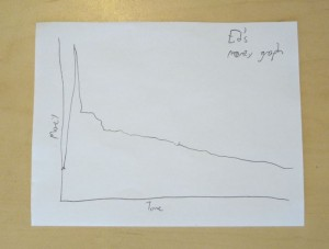 Ed's money graph.