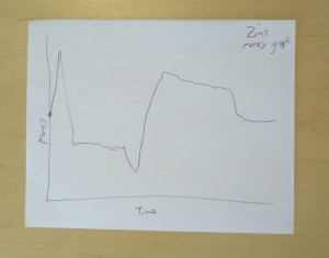 Zin's money graph.